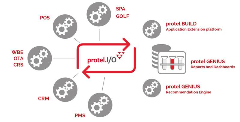 protel.IO diagram - v3